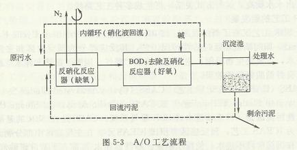 A/O工藝法